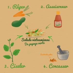 Recette l'odeur de la papaye verte 2